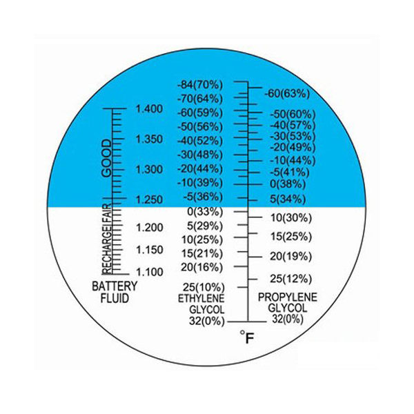 portable-refractometer-chart